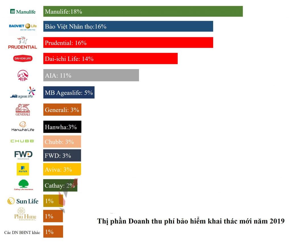 Bảng xếp hạng các công ty bảo hiểm theo doanh thu
